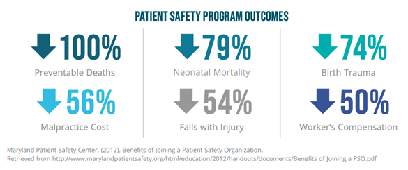 Patient Safety Outcomes graphic